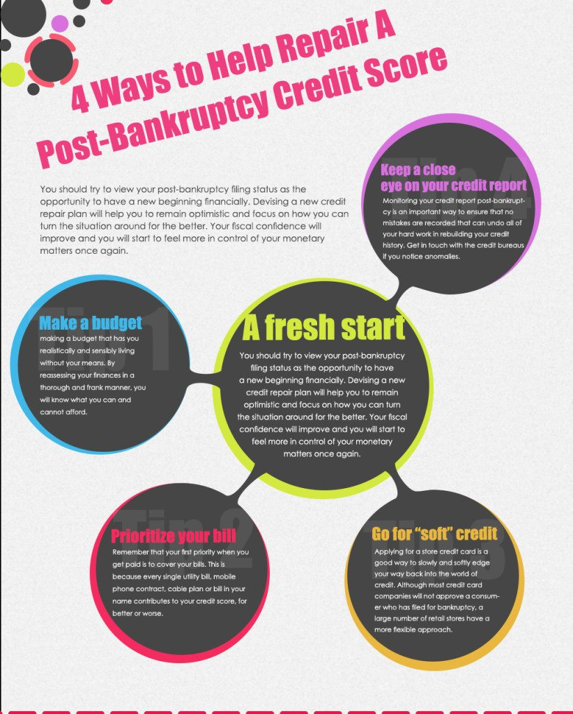 Personal Loan Bad Credit Score Bankruptcy Guaranteed Personal Easy Loans  With Bad Credit Have Poor Credit